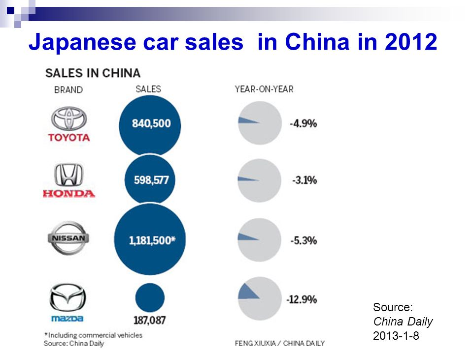 Japanese car sales in China in 2012 Source: China Daily 2013-1-8