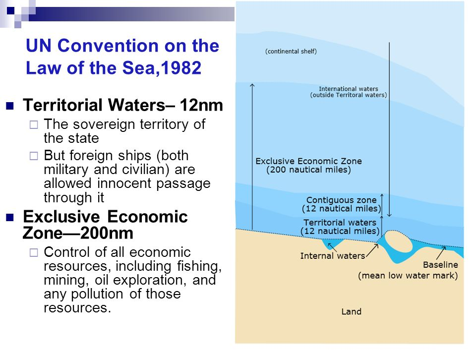 Territorial Waters– 12nm The sovereign territory of the state But foreign ships (both military and civilian) are allowed innocent passage through it E