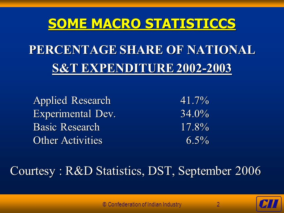 © Confederation of Indian Industry2 SOME MACRO STATISTICCS PERCENTAGE SHARE OF NATIONAL S&T EXPENDITURE 2002-2003 Applied Research41.7% Experimental Dev.34.0% Basic Research17.8% Other Activities 6.5% Courtesy : R&D Statistics, DST, September 2006