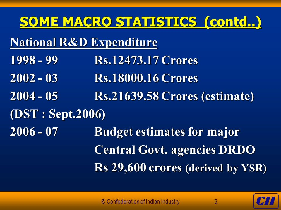 © Confederation of Indian Industry3 SOME MACRO STATISTICS (contd..) National R&D Expenditure 1998 - 99Rs.12473.17 Crores 2002 - 03Rs.18000.16 Crores 2004 - 05Rs.21639.58 Crores (estimate) (DST : Sept.2006) 2006 - 07Budget estimates for major Central Govt.