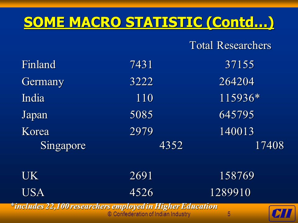 © Confederation of Indian Industry5 SOME MACRO STATISTIC (Contd…) Total Researchers Total Researchers Finland7431 37155 Germany3222264204 India 110115936* Japan5085645795 Korea2979140013 Singapore4352 17408 UK2691158769 USA4526 1289910 *includes 22,100 researchers employed in Higher Education