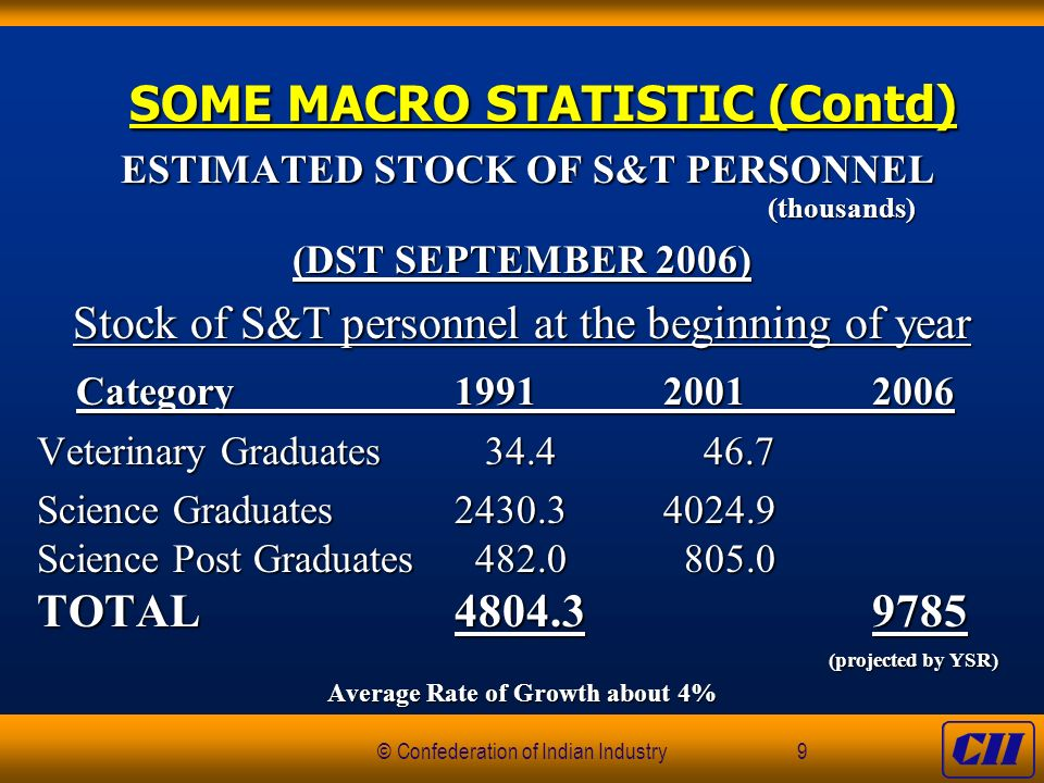 © Confederation of Indian Industry9 SOME MACRO STATISTIC (Contd) SOME MACRO STATISTIC (Contd) ESTIMATED STOCK OF S&T PERSONNEL ESTIMATED STOCK OF S&T PERSONNEL(thousands) (DST SEPTEMBER 2006) Stock of S&T personnel at the beginning of year Category199120012006 Veterinary Graduates 34.4 46.7 Science Graduates2430.3 4024.9 Science Post Graduates 482.0 805.0 TOTAL4804.39785 (projected by YSR) Average Rate of Growth about 4%