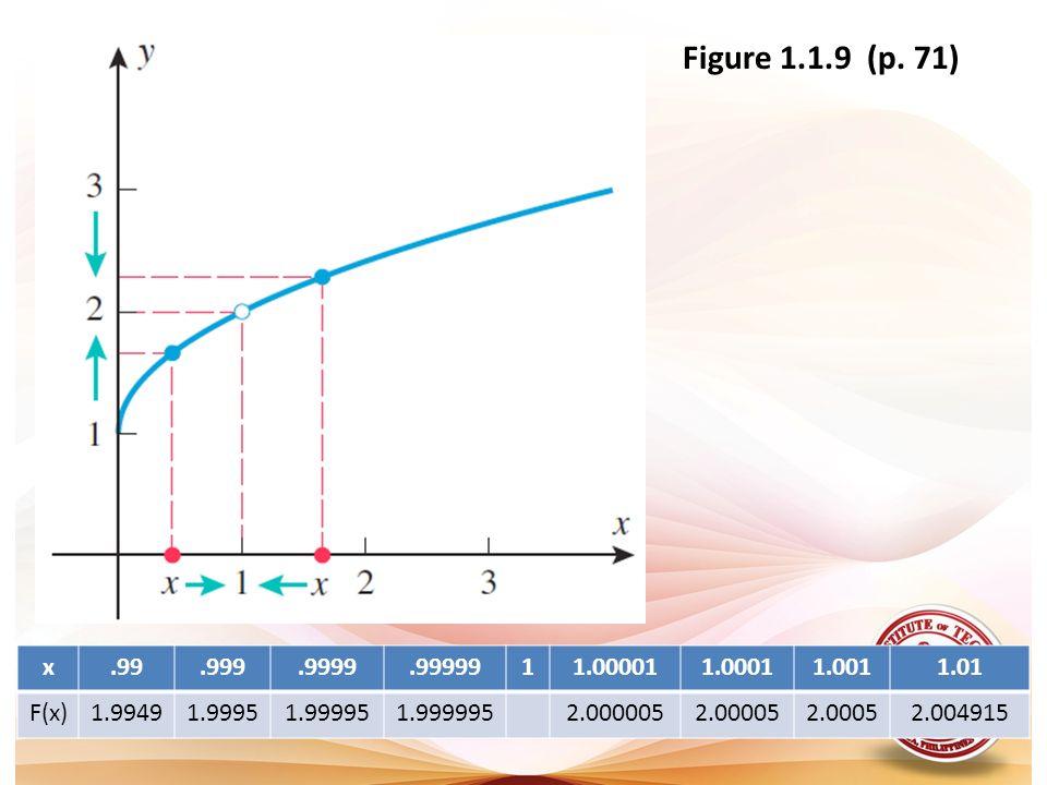 Figure 1.1.9 (p. 71) x.99.999.9999.9999911.000011.00011.0011.01 F(x)1.99491.99951.999951.9999952.0000052.000052.00052.004915