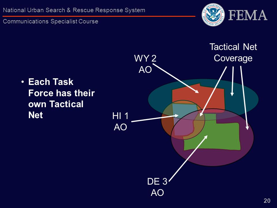 20 National Urban Search & Rescue Response System Communications Specialist Course HI 1 AO WY 2 AO DE 3 AO Tactical Net Coverage Each Task Force has t