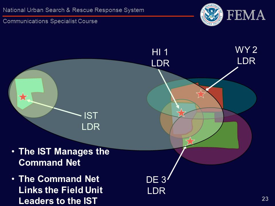 23 National Urban Search & Rescue Response System Communications Specialist Course HI 1 LDR WY 2 LDR DE 3 LDR IST LDR The IST Manages the Command Net