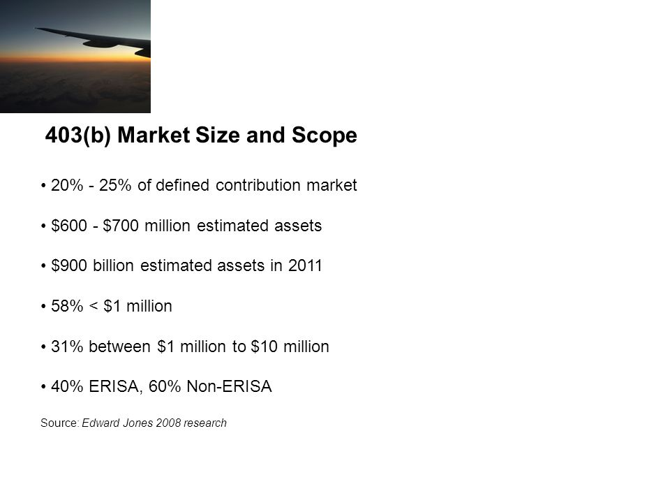 403(b) Market Size and Scope 20% - 25% of defined contribution market $600 - $700 million estimated assets $900 billion estimated assets in 2011 58% < $1 million 31% between $1 million to $10 million 40% ERISA, 60% Non-ERISA Source: Edward Jones 2008 research