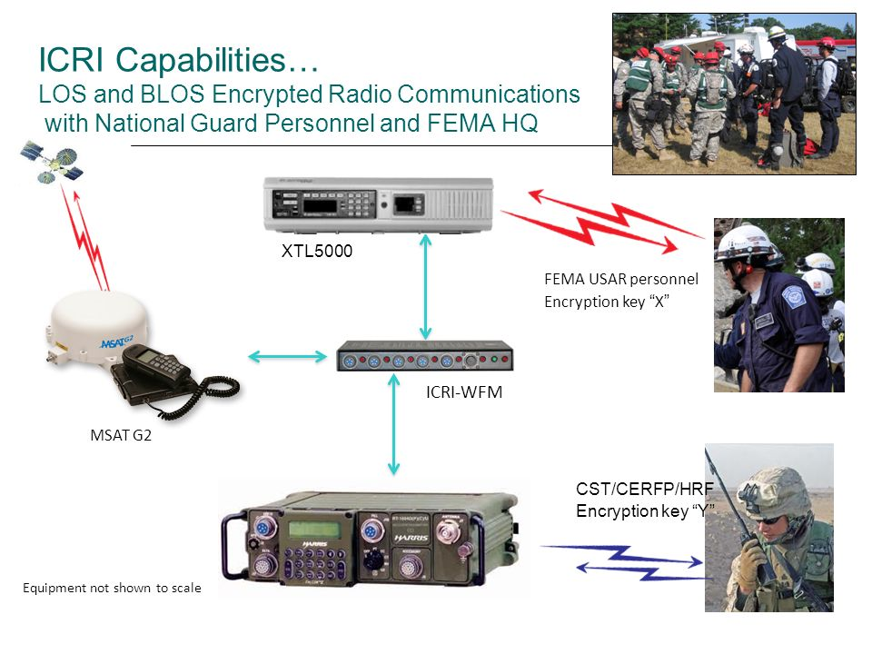 Extending Situational Awareness Line-Of-Sight Radio Communications Link to Beyond-Line-Of Sight Using commercial satellite 2-wire connection Commercial BGAN terminal ICRI Gateway