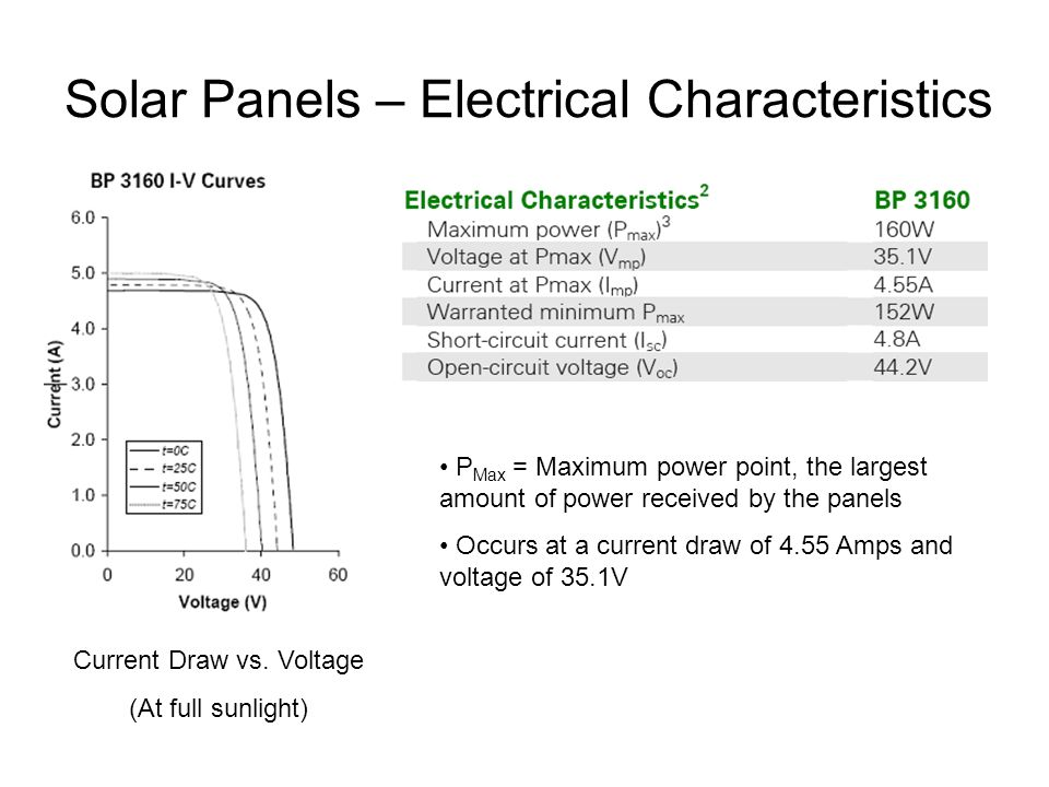 Solar Panels – Electrical Characteristics Current Draw vs.