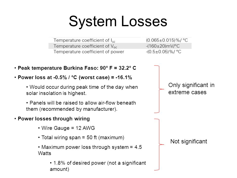 System Losses Peak temperature Burkina Faso: 90° F = 32.2° C Power loss at -0.5% / °C (worst case) = -16.1% Would occur during peak time of the day when solar insolation is highest.