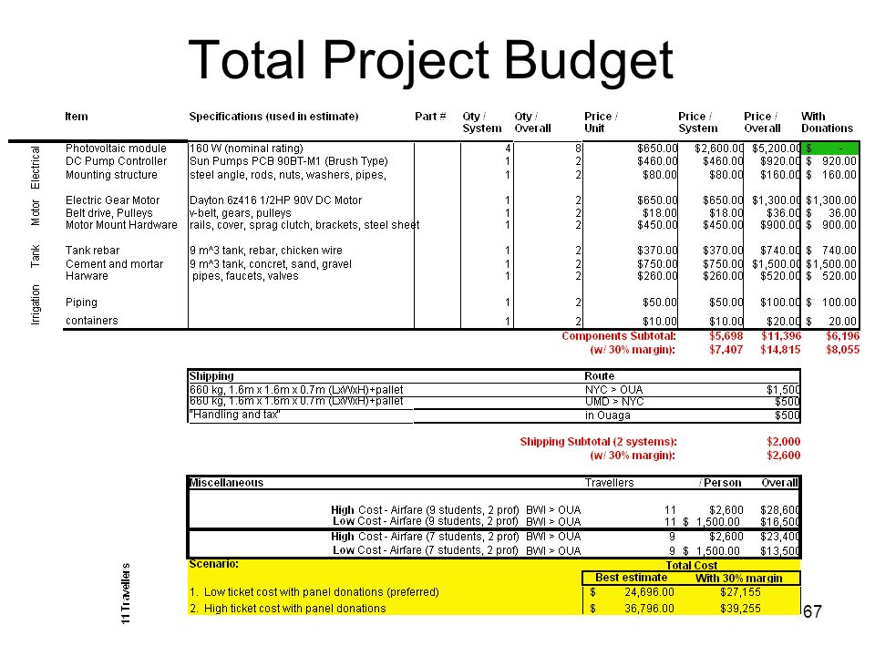 67 Total Project Budget