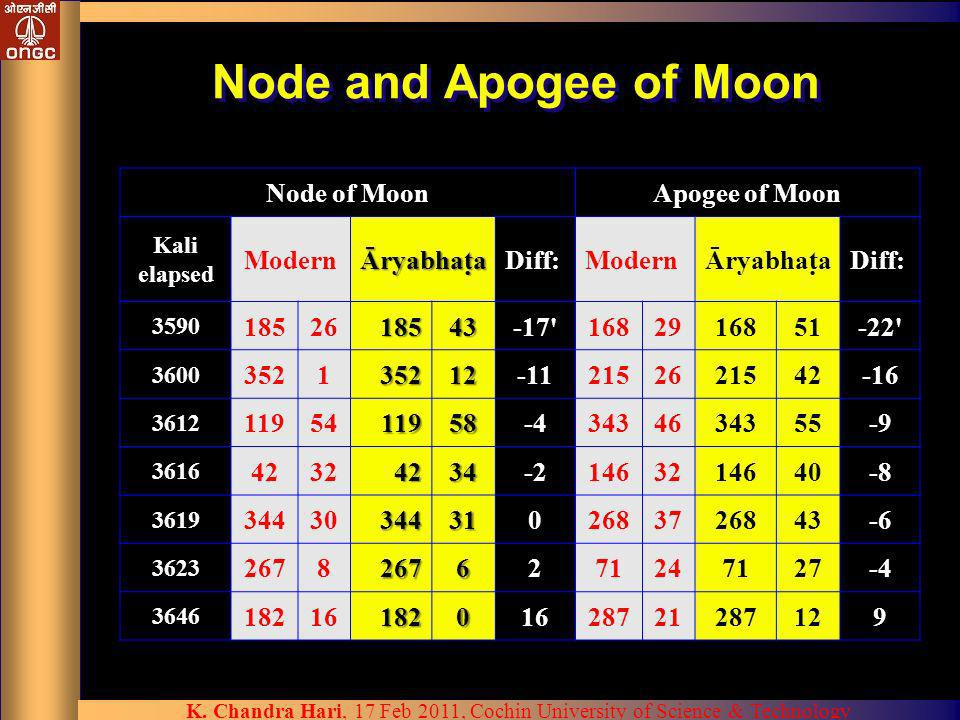 K. Chandra Hari, 17 Feb 2011, Cochin University of Science & Technology Node and Apogee of Moon Node of MoonApogee of Moon Kali elapsed ModernĀryabhat