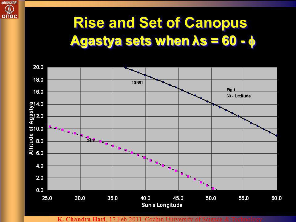 K. Chandra Hari, 17 Feb 2011, Cochin University of Science & Technology Agastya sets when λs = 60 - Rise and Set of Canopus Agastya sets when λs = 60
