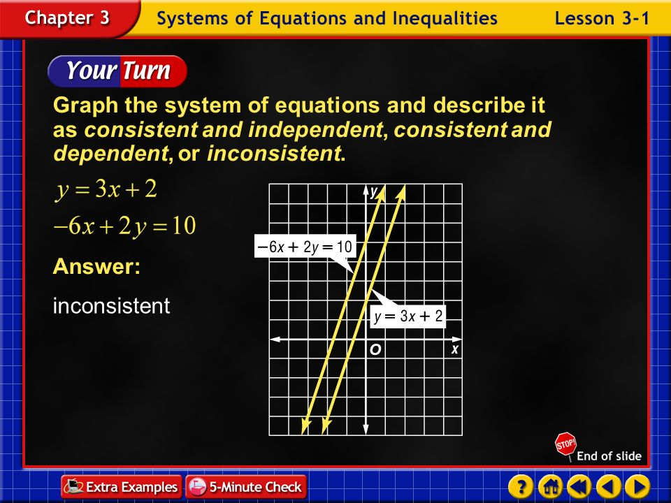 Example 1-5a Graph the system of equations and describe it as consistent and independent, consistent and dependent, or inconsistent. The lines do not