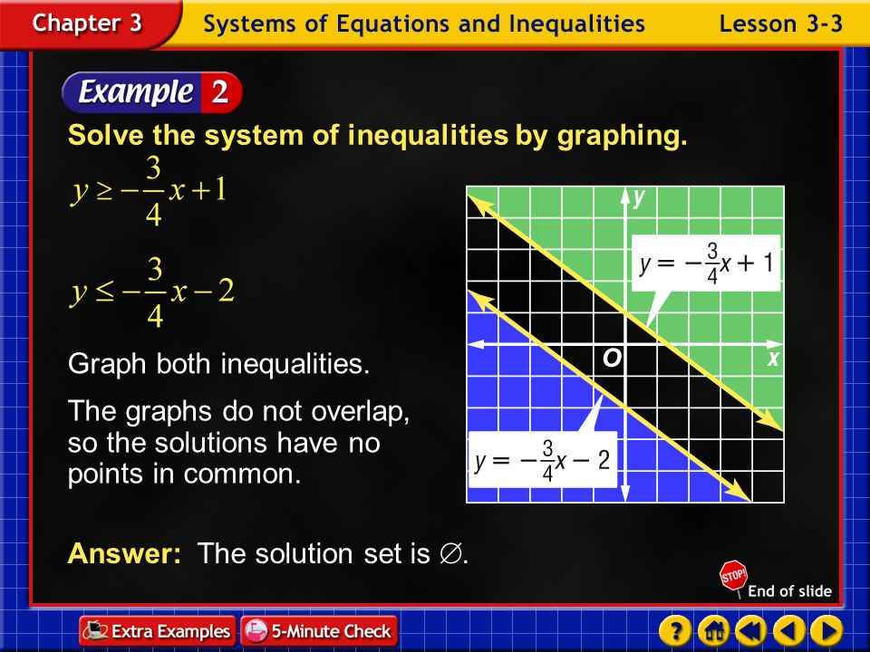 Example 3-1b Solve each system of inequalities by graphing. b. Answer: