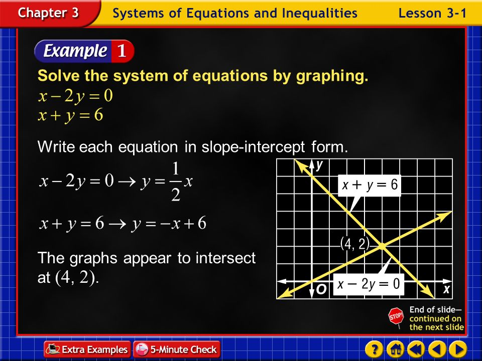 Example 2-4b Use the elimination method to solve the system of equations. Answer: (–5, 4)