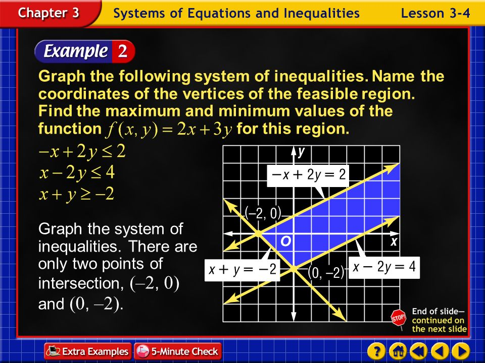 Example 4-1b Answer: vertices: (1, 5), (4, 5) (4, 2) ; maximum: f(4, 2) = 10, minimum: f(1, 5) = –11 Graph the following system of inequalities. Name