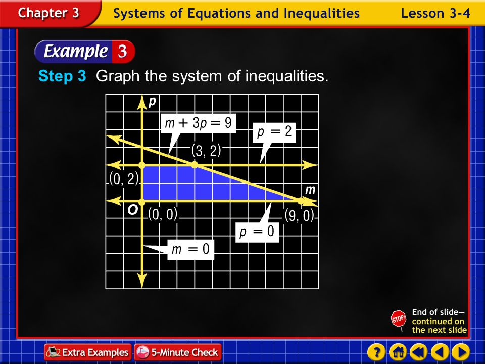 Example 4-3a Step 2 Write a system of inequalities. Since the number of jobs cannot be negative, m and p must be nonnegative numbers. m 0, p 0 Mowing