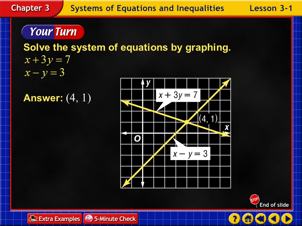 Example 1-1a Check Substitute the coordinates into each equation. Answer: The solution of the system is (4, 2). Original equations Simplify. Replace x