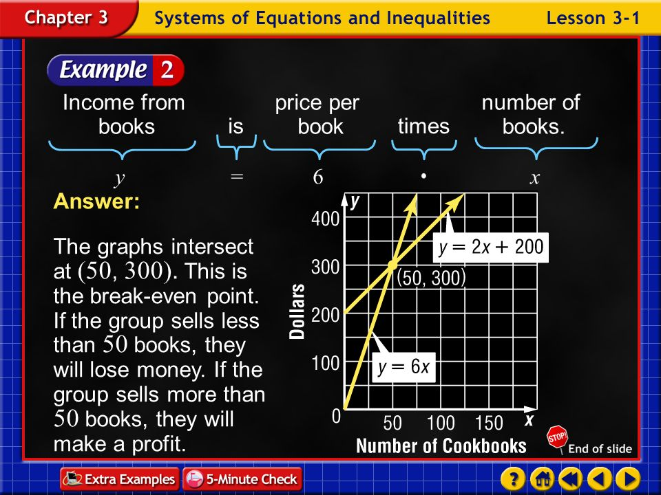 Example 3-3a Graph all of the inequalities.