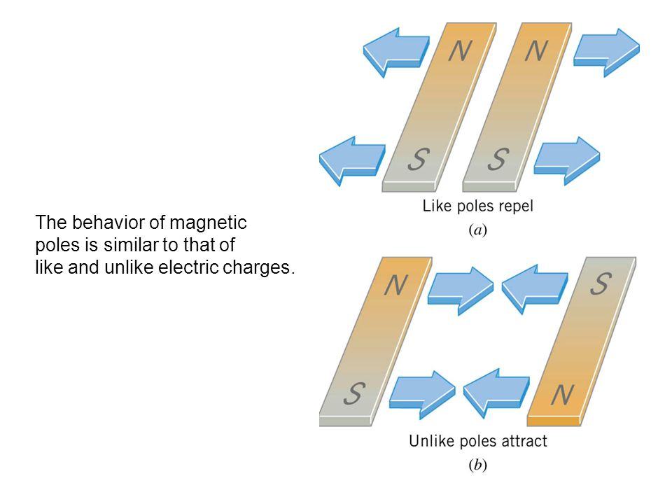 The behavior of magnetic poles is similar to that of like and unlike electric charges.