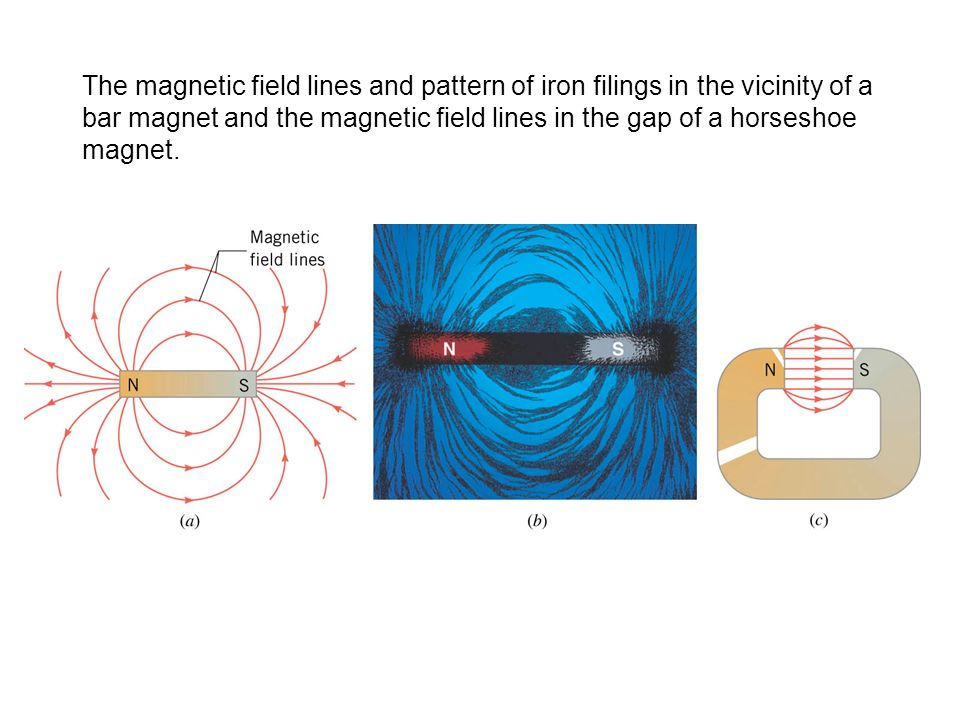 The magnetic field lines and pattern of iron filings in the vicinity of a bar magnet and the magnetic field lines in the gap of a horseshoe magnet.