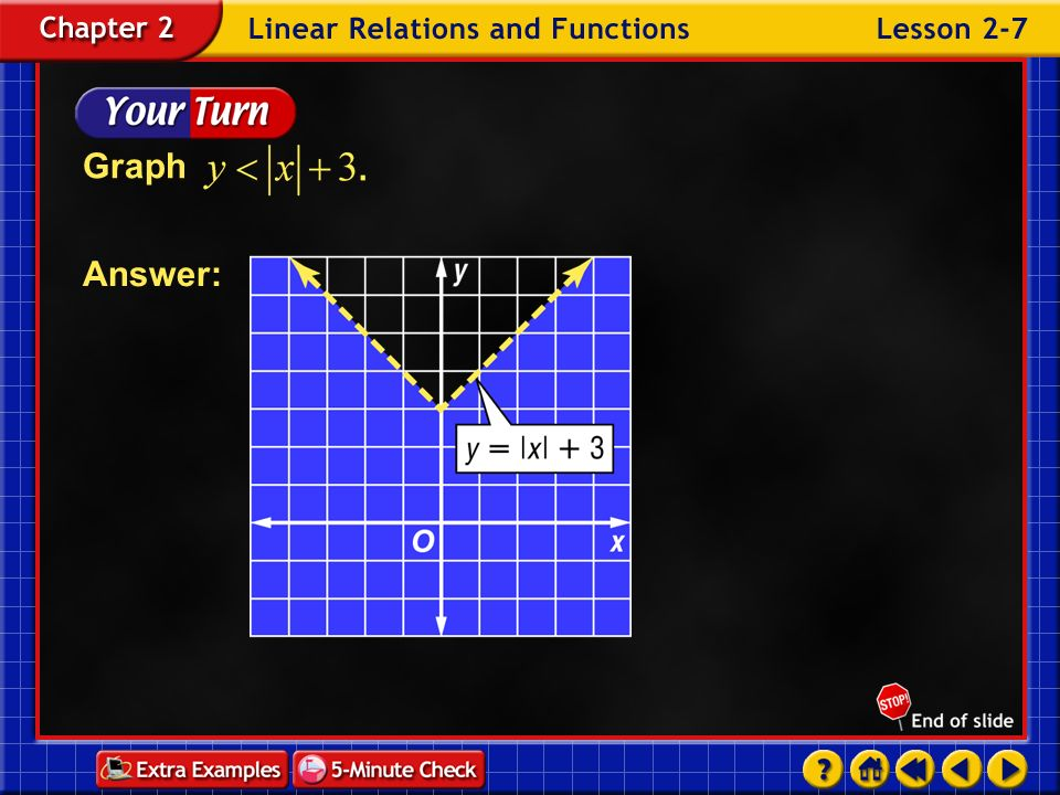 Example 7-3a Graph Since the inequality symbol is, the graph of the related equation is solid. Graph the equation. Test (0, 0). Original inequality tr