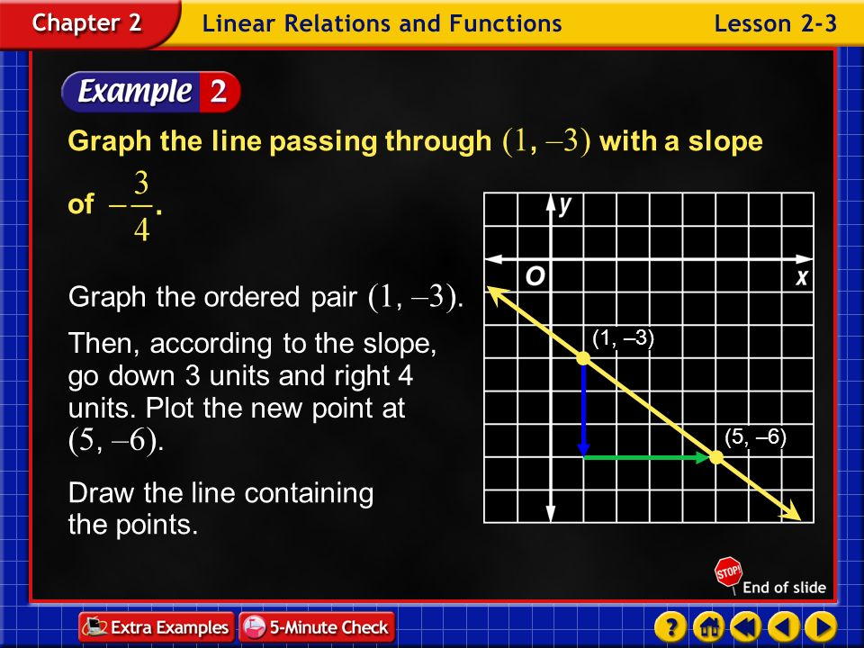 Example 3-1c Find the slope of the line that passes through (2, 3) and (–1, 5). Then graph the line. Answer:The slope of the line is