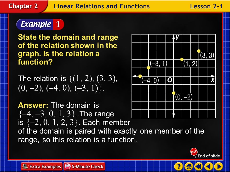 Example 1-1a State the domain and range of the relation shown in the graph.