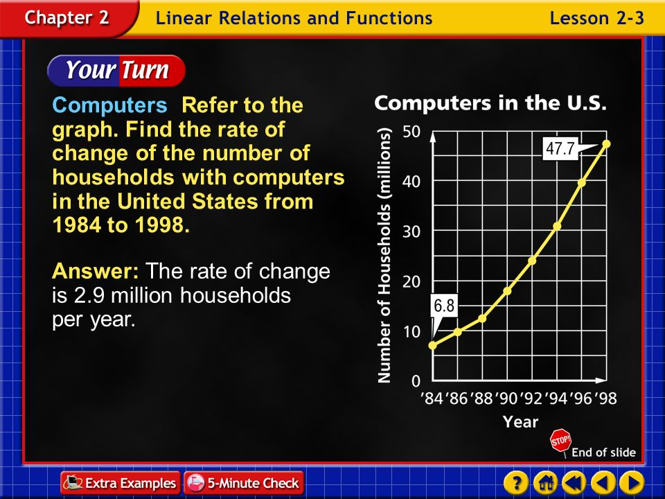 Example 3-3b Simplify. Answer: Between 1990 and 1998, the number of radio stations on the air in the United States increased at an average rate of 0.2