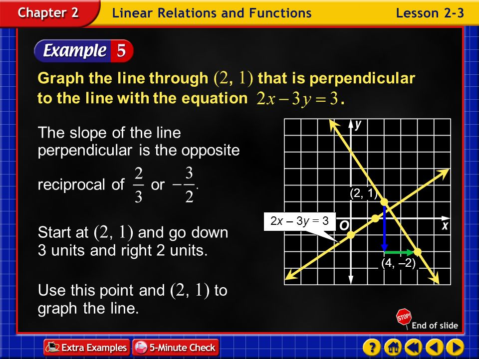Example 3-5a Graph the line through (2, 1) that is perpendicular to the line with the equation The x -intercept is or 1.5 and the y -intercept is –1.
