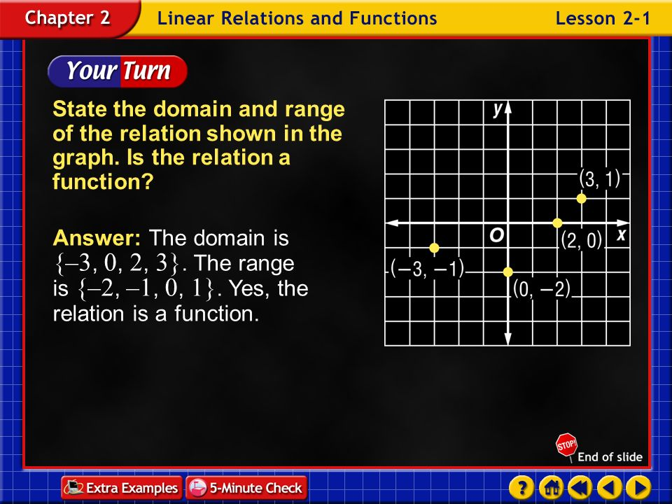 Example 1-1b State the domain and range of the relation shown in the graph.