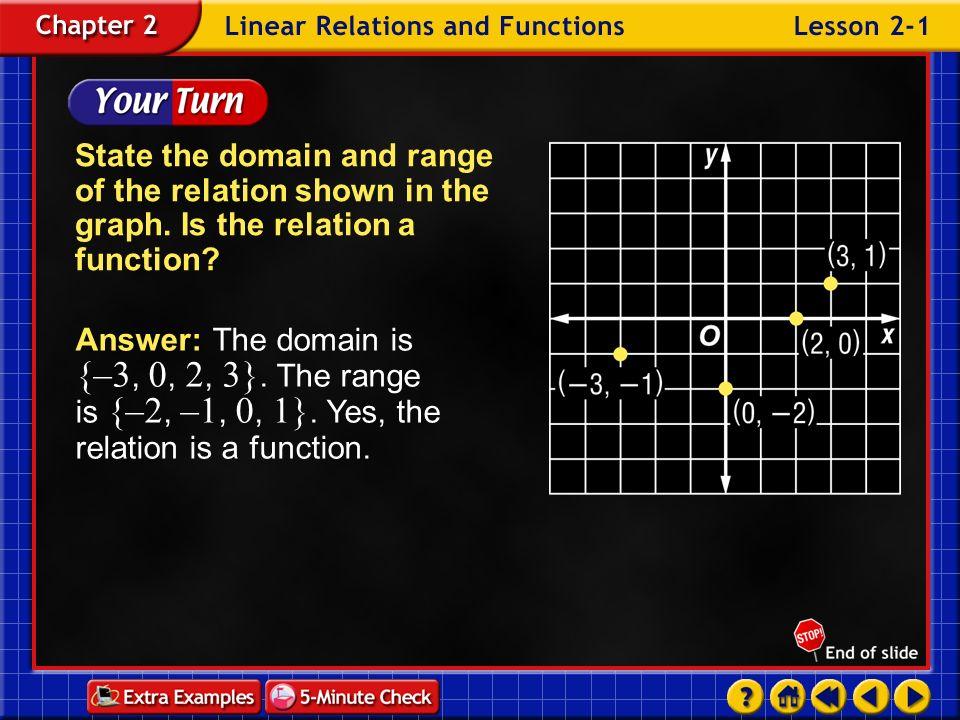 Example 6-3a Graphandon the same coordinate plane.