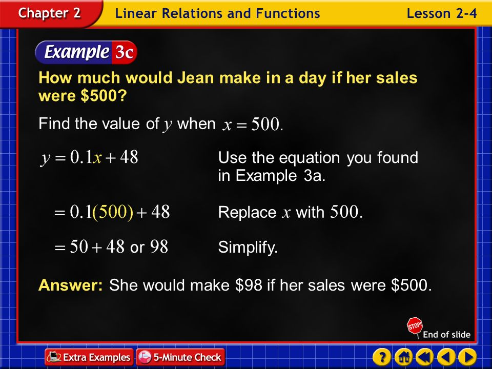 The y -intercept of the line is 48. The y -intercept represents the money Jean would make if she had no sales. Thus, $48 is her daily salary. Example