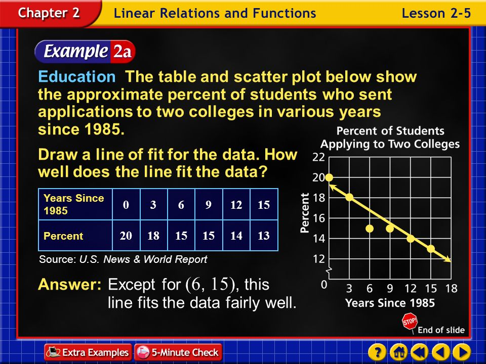 Example 5-2a Education The table and scatter plot below show the approximate percent of students who sent applications to two colleges in various year