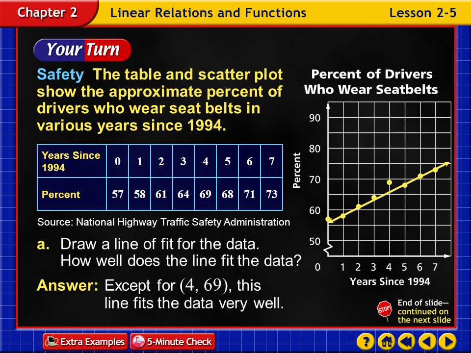 Example 5-2f How accurate is this prediction? Answer:The fit is only approximate, so the prediction may not be very accurate.