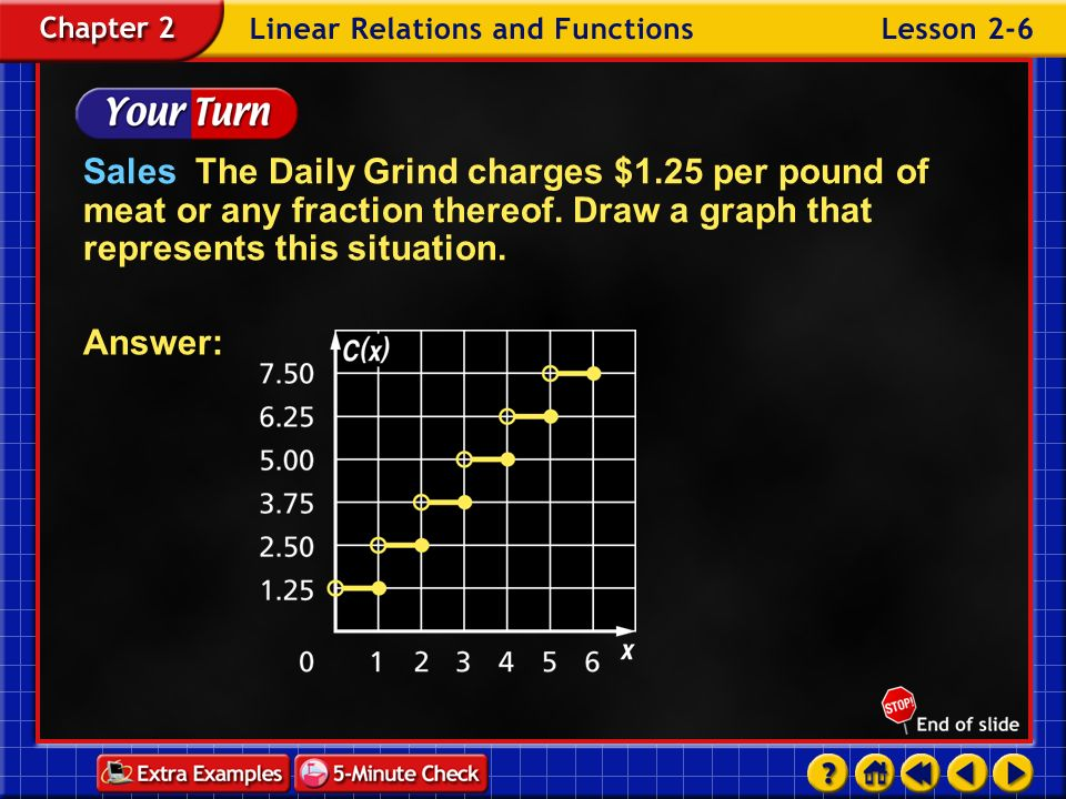 Example 6-1c Answer: Examine Since the psychologist rounds any fraction of an hour up to the next whole number, each segment on the graph has a circle