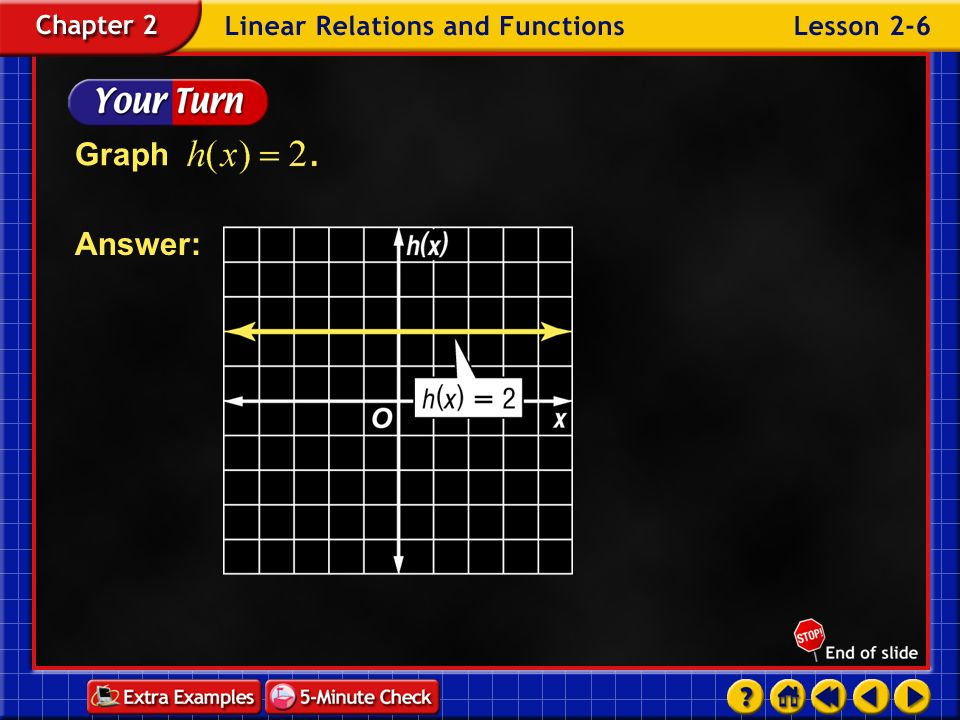 Example 6-2a Graph For every value of The graph is a horizontal line. g(x) = –3 xg(x)g(x) –2–3 0 1 0.5–3 Answer:
