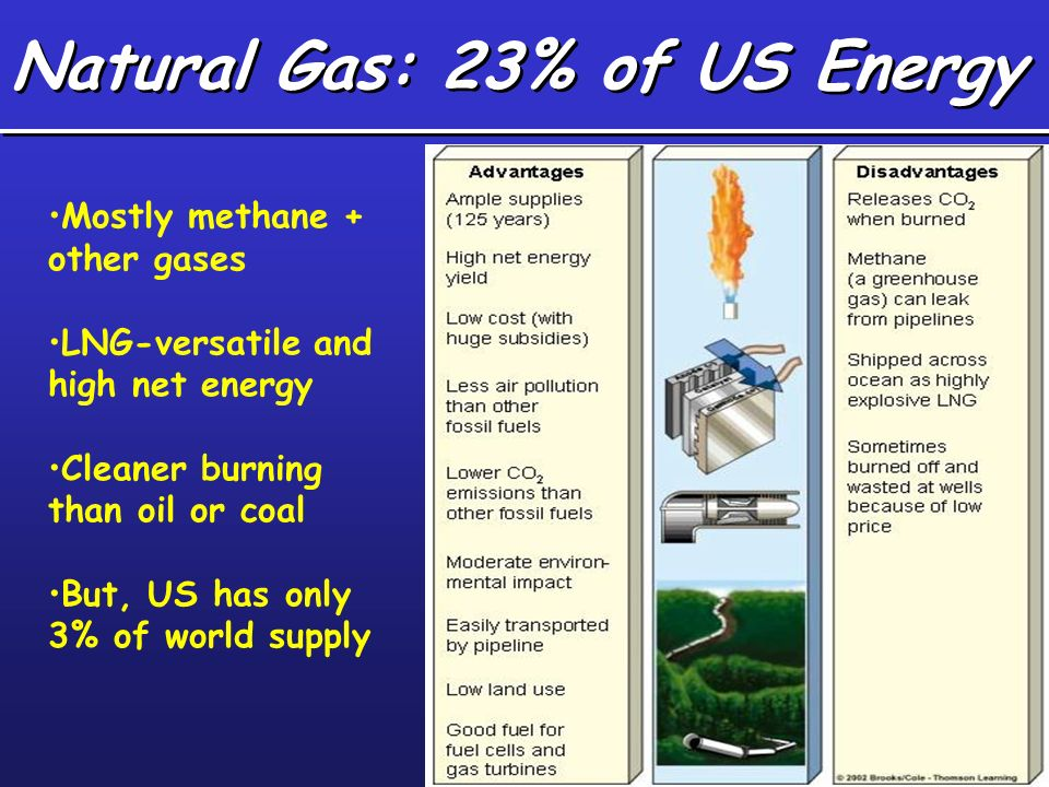 Natural Gas: 23% of US Energy Mostly methane + other gases LNG-versatile and high net energy Cleaner burning than oil or coal But, US has only 3% of w
