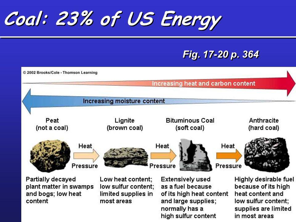 Fig. 17-20 p. 364 Coal: 23% of US Energy