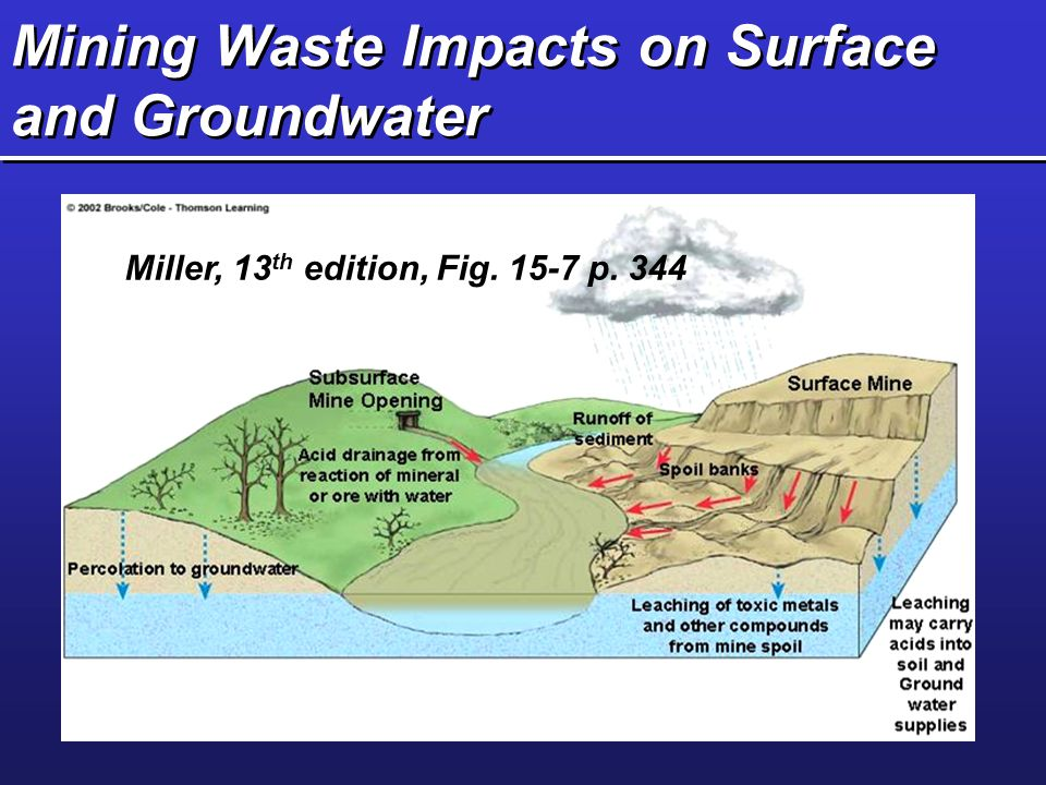 Mining Waste Impacts on Surface and Groundwater Miller, 13 th edition, Fig. 15-7 p. 344