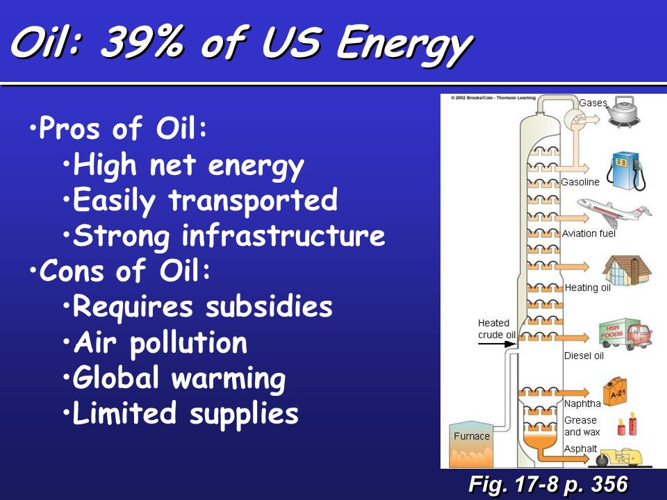 Oil: 39% of US Energy Fig. 17-8 p. 356 Pros of Oil: High net energy Easily transported Strong infrastructure Cons of Oil: Requires subsidies Air pollu