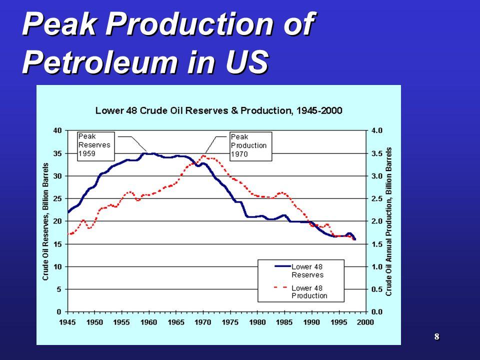 8 Peak Production of Petroleum in US