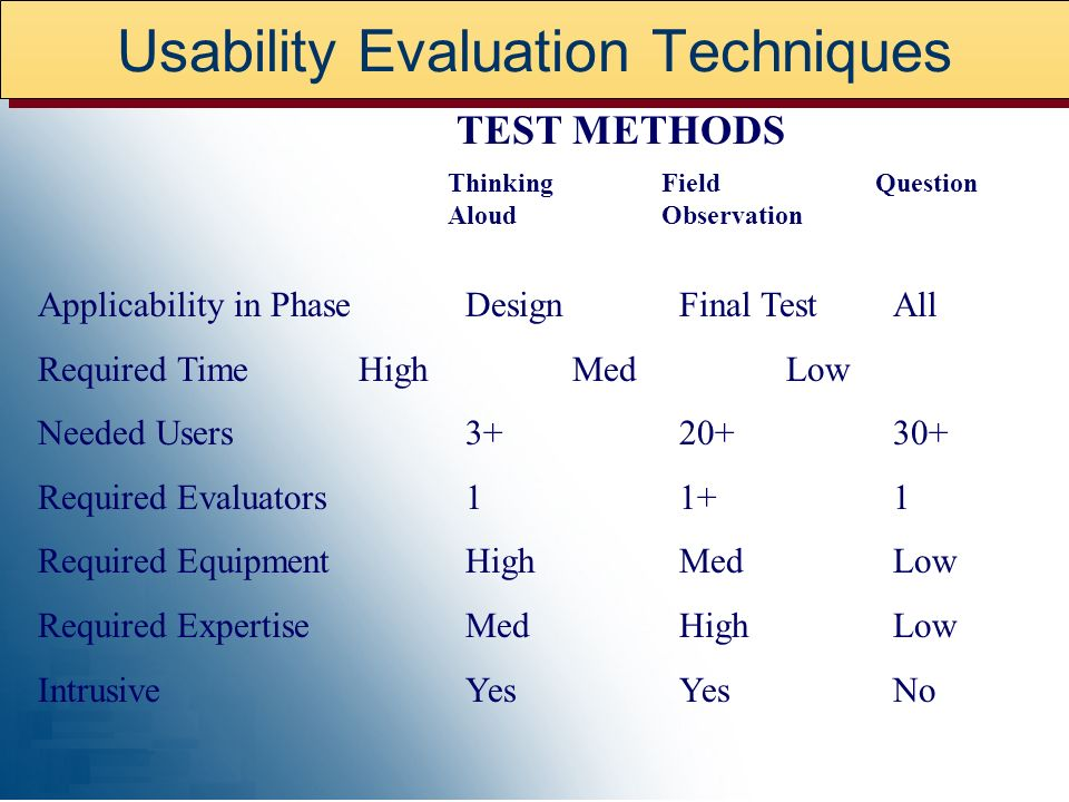 Usability Evaluation Techniques Applicability in PhaseDesignFinal TestAll Required TimeHighMedLow Needed Users Required Evaluators11+1 Required EquipmentHighMedLow Required ExpertiseMedHighLow IntrusiveYesYesNo Thinking Field Question Aloud Observation TEST METHODS