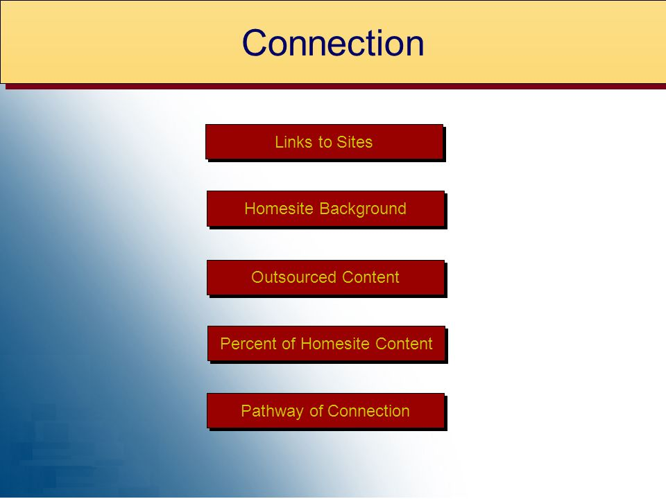 Homesite Background Outsourced Content Pathway of Connection Percent of Homesite Content Links to Sites Connection
