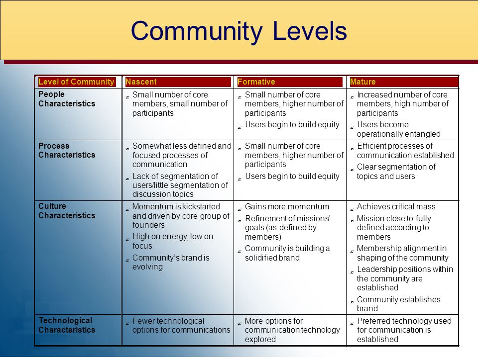 Level of Community Nascent Formative Mature People Characteristics Small number of core members, small number of participants Small number of core members, higher number of participants Users begin to build equity Increased number of core members, high number of participants Users become operationally entangled Process Characteristics Somewhat less defined and focused processes of communication Lack of segmentation of users/little segmentation of discussion topics Small number of core members, higher number of participants Users begin to build equity Efficient processes of communication established Clear segmentation of topics and users Culture Characteristics Momentum iskickstarted and driven by core group of founders High on energy, low on focus Communitys brand is evolving Gains more momentum Refinement of missions/ goals (as defined by members) Community is building a solidified brand Achieves critical mass Mission close to fully defined according to members Membership alignment in shaping of the community Leadership positions within the community are established Community establishes brand Technological Characteristics Fewer technological options for communications More options for communication technology explored Preferred technology used for communication is established Community Levels