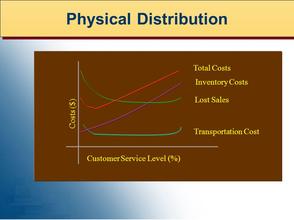 Transportation Cost Lost Sales Inventory Costs Total Costs Customer Service Level (%) Costs ($) Physical Distribution