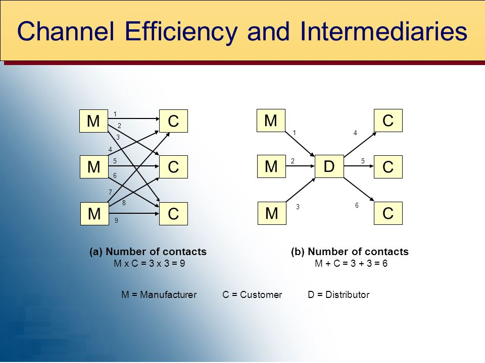 C C C (a) Number of contacts M x C = 3 x 3 = (b) Number of contacts M + C = = 6 M = ManufacturerC = CustomerD = Distributor D M M M C C C M M M Channel Efficiency and Intermediaries