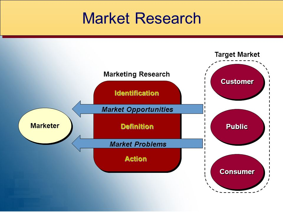 Marketer PublicPublic ConsumerConsumer CustomerCustomer Marketing Research Market Problems Target Market Market Opportunities Identification Definition Action Market Research