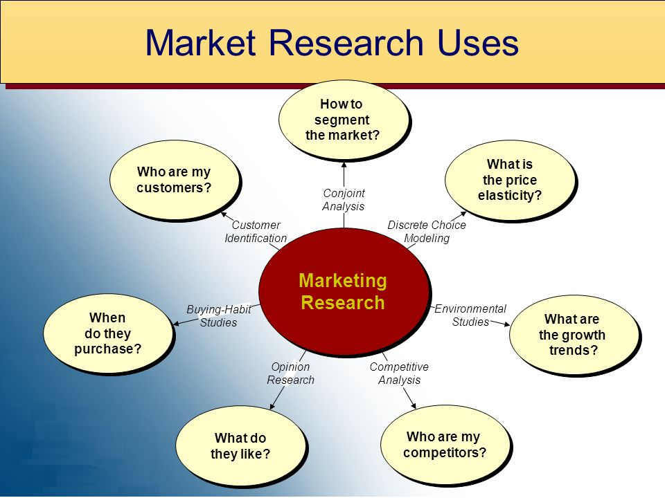 Market Research Uses Who are my customers. Conjoint Analysis How to segment the market.