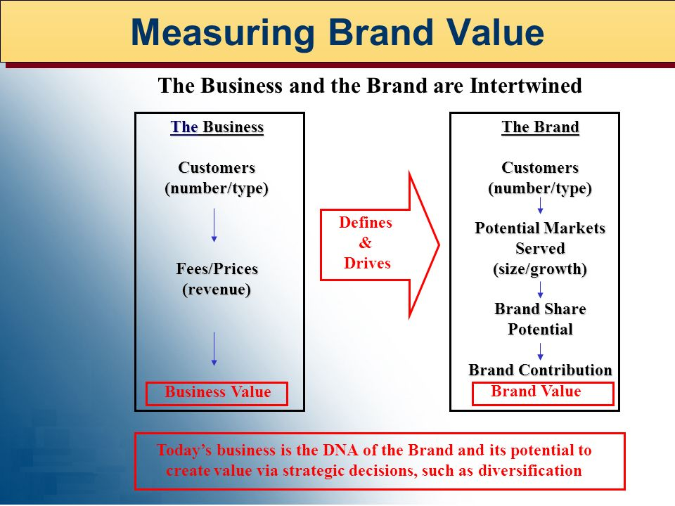 The Business Customers (number/type) Fees/Prices (revenue) Defines & Drives Business Value The Brand Customers (number/type) Potential Markets Served (size/growth) Brand Share Potential Brand Contribution Brand Value The Business and the Brand are Intertwined Todays business is the DNA of the Brand and its potential to create value via strategic decisions, such as diversification Measuring Brand Value